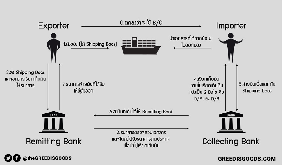 Bill for Collection คือ BC คือ การชำระเงิน Bill for Collection ตั๋ว BC