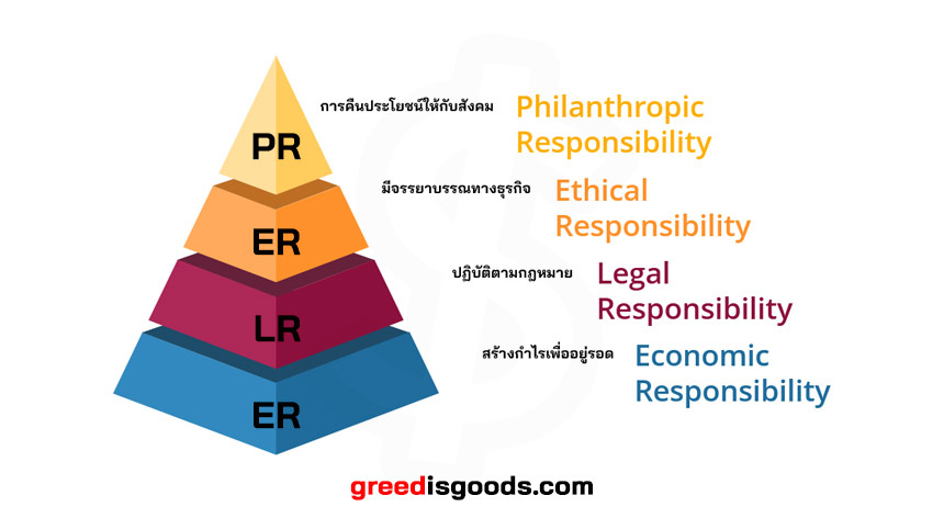 CRS คือ พีระมิด CSR ตัวอย่าง กิจกรรม CSR หมายถึง Corporate Social Responsibility