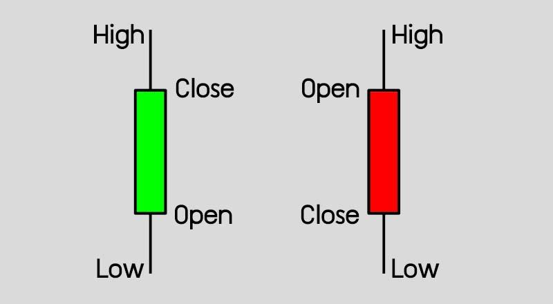 กราฟแท่งเทียน Candle Stick คือ Candlestick Chart