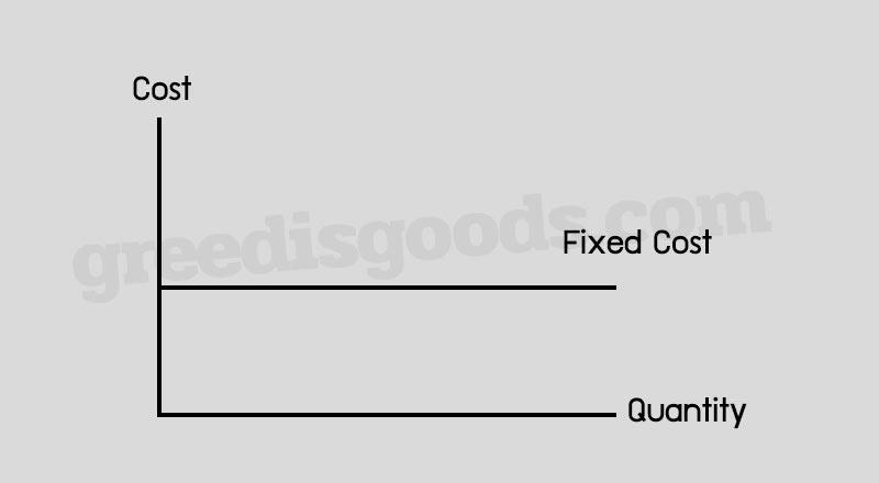 ต้นทุนคงที่ คือ ต้นทุน Fixed Cost คือ กราฟ Fix Cost