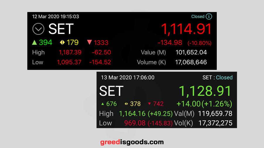 ดัชนีหุ้น คือ ดัชนีหุ้นไทย คือ SET Index ดัชนีราคาหุ้น คือ ดัชนีตลาดหลักทรัพย์
