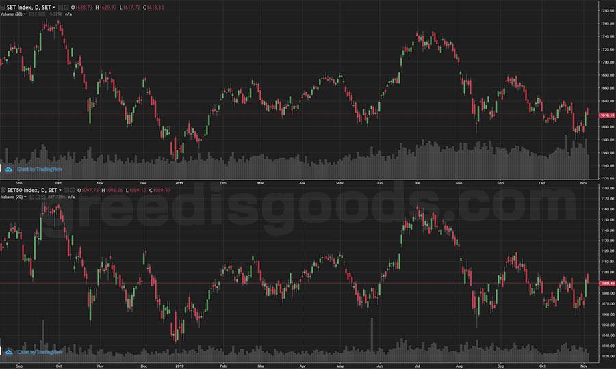 SET50 Index หุ้น SET50 คือ ดัชนีหุ้นไทย กองทุน SET50 ตลาดหุ้นไทย