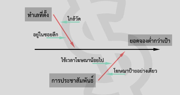 ตัวอย่าง แผนผังก้างปลา ตัวอย่าง Fishbone Diagram คือ