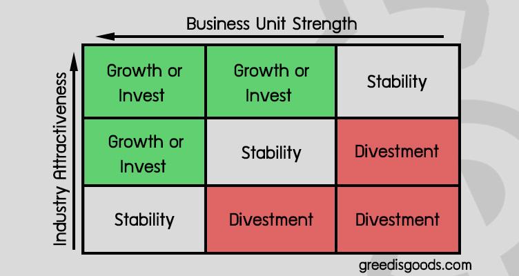 ตัวอย่าง GE Model คือ กลยุทธ์ GE Matrix คือ McKinsey