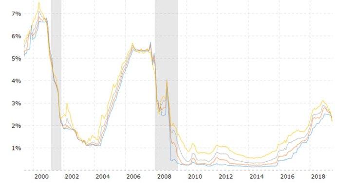 LIBOR คือ ดอกเบี้ย LIBOR graph 2008