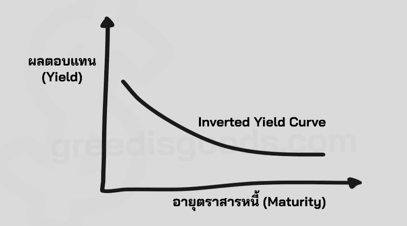 Inverted Yield Curve คือ เส้น กราฟ Inverted Yield Curve ผลตอบแทน พันธบัตร รัฐบาล