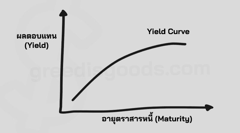 Yield Curve คือ ผลตอบแทนพันธบัตร เส้น Yield Curve