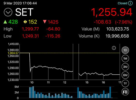 SET Index หลุด 1300 จุด หุ้นไทยจุดต่ำสุด