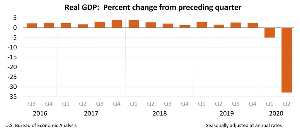 GDP สหรัฐ ไตรมาส 2 2020 เศรษฐกิจสหรัฐ Recession GDP สหรัฐ อเมริกา ต่ำสุด