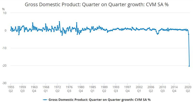 GDP อังกฤษ ไตรมาส 2 2020 GDP อังกฤษ ย้อนหลัง