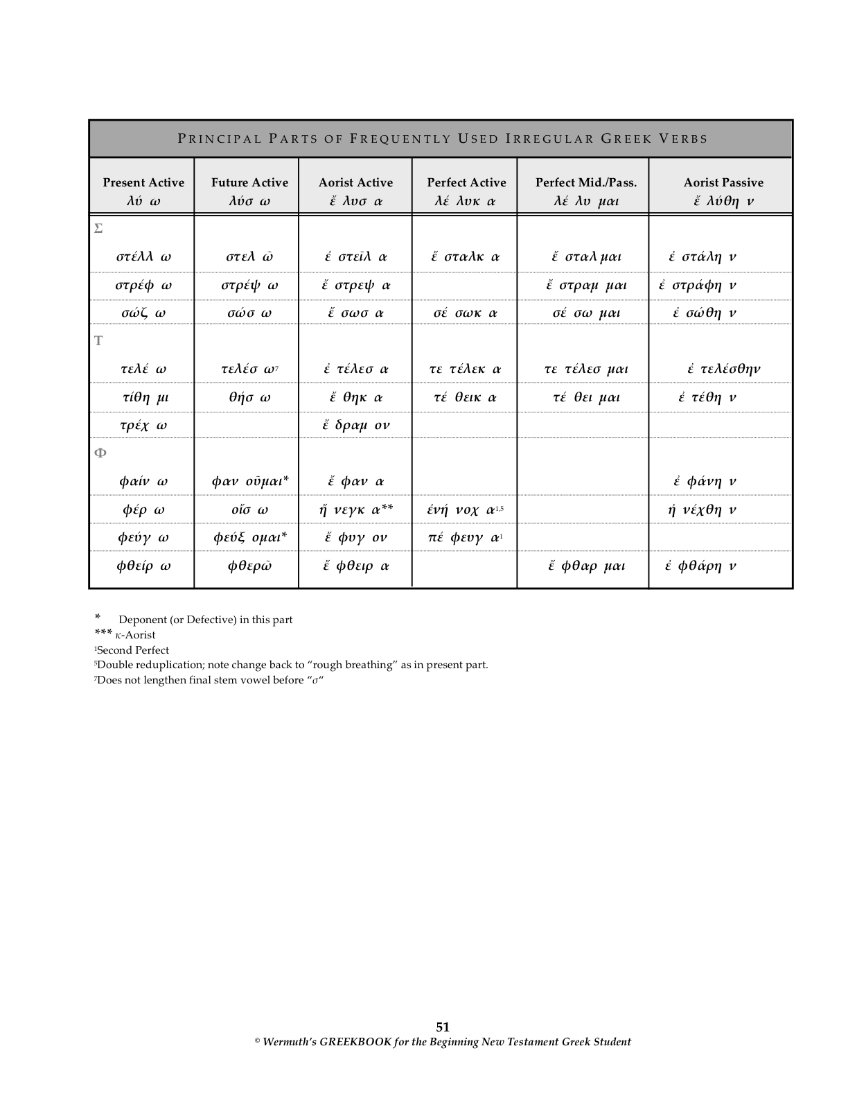 Principal Parts Of Irregular Verbs Worksheet Principal Parts Of Regular Verbs Worksheets Free