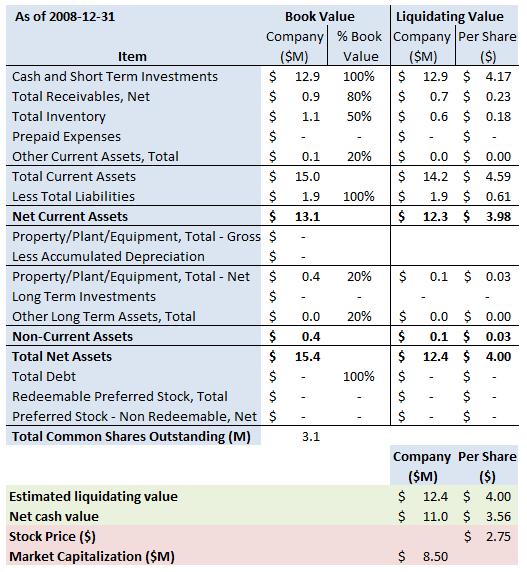 arcw-summary-2008-12-31