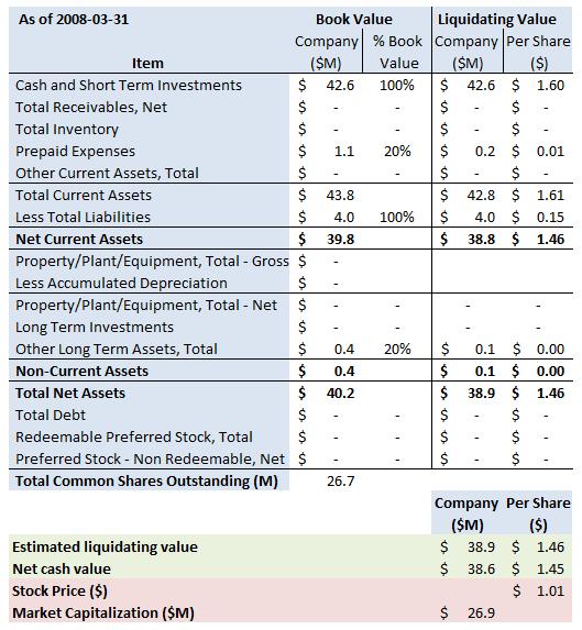 vnda-summary-2009-12-31