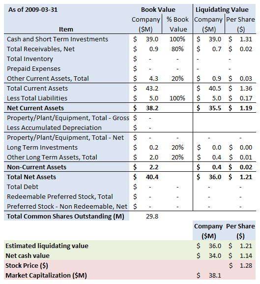 AVGN Summary 2009 3 31