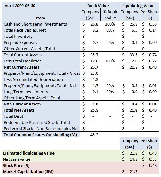 ABTL Summary 2008 6 30