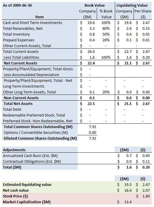 FORD Summary 2009 06 30