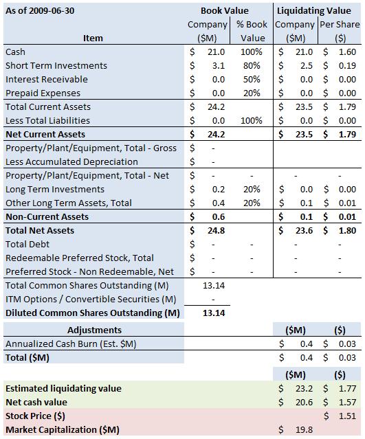 KDUS Summary