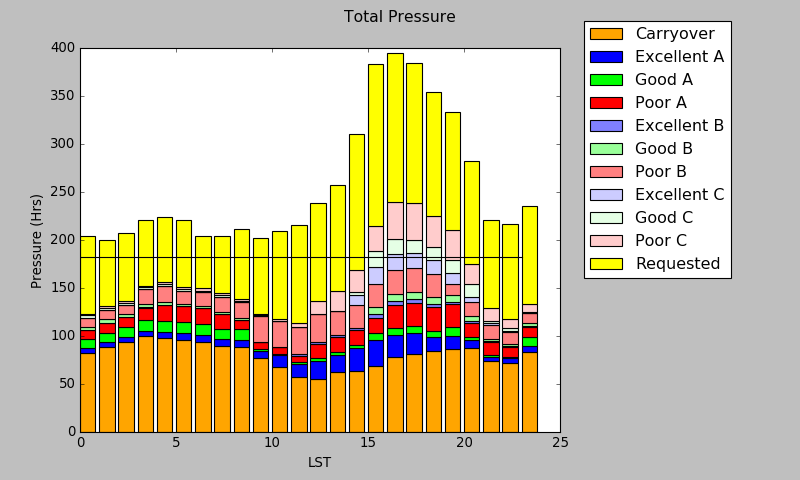 chart of total pressure of requests