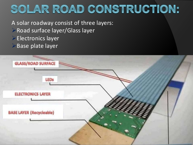 Solar Road Explained