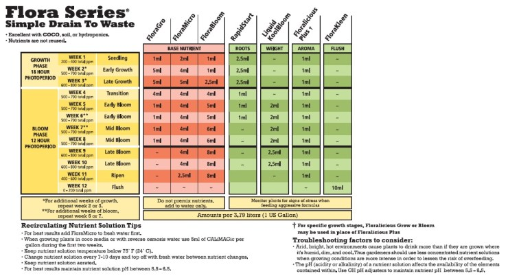General Hydroponics Flora Series Simple Drain To Waste Simple Feeding Chart