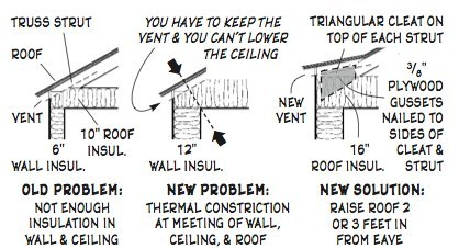 Superinsulating old roof eaves