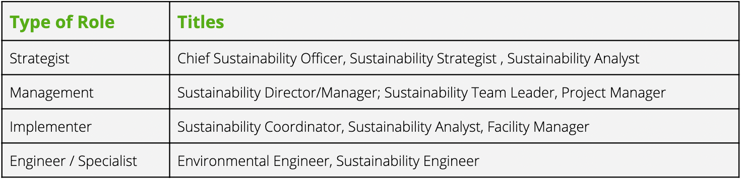 A table of different corporate sustainability careers and job titles