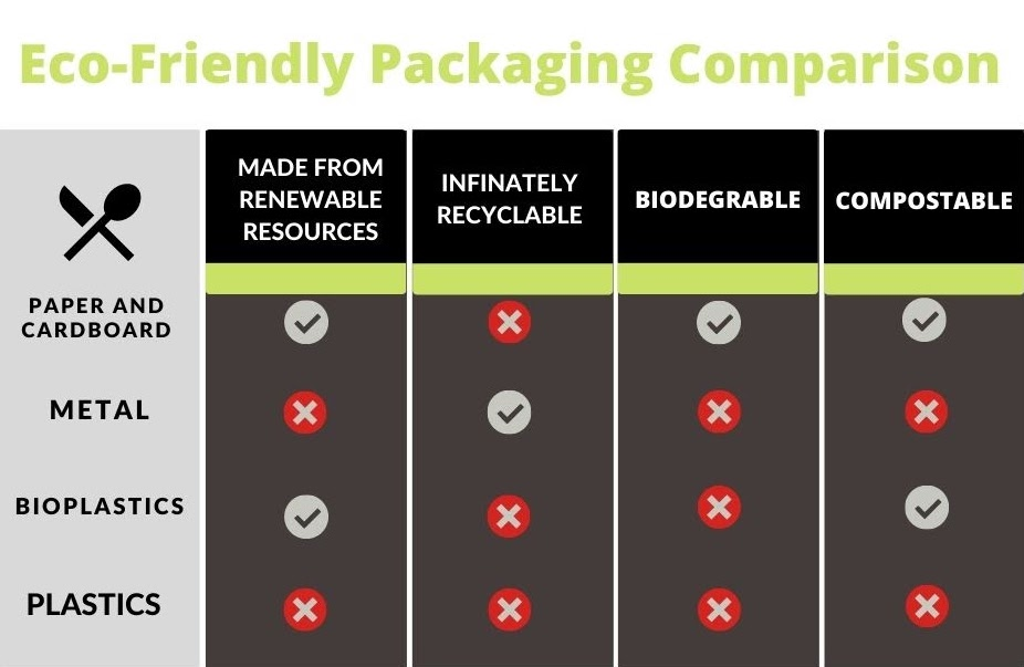 Comparison chart for different eco-friendly packaging options