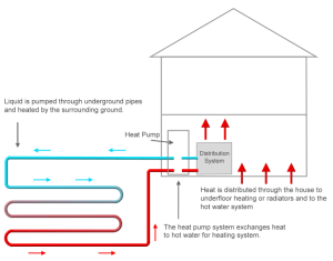 Domestic Renewable Heat Incentive Guide (RHI) | Green