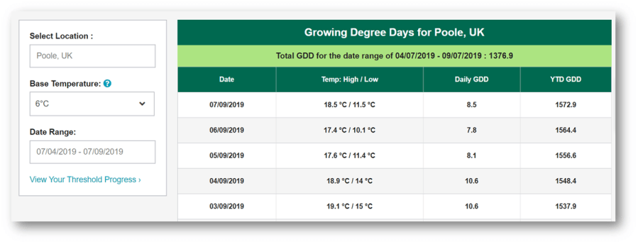 Growth degree diagram
