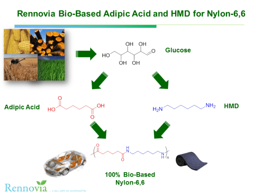 Rennovia Bio-Based Adipic Acid and HMD for 100% Bio-Based Nylon-6,6