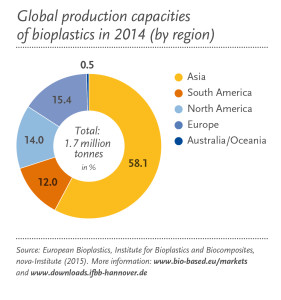 Global Prod Capacity_Regional_2014_en