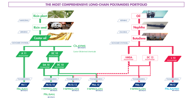 arkema Long chain polyamides