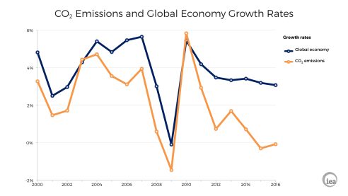 CO2 emissions and GDP growth