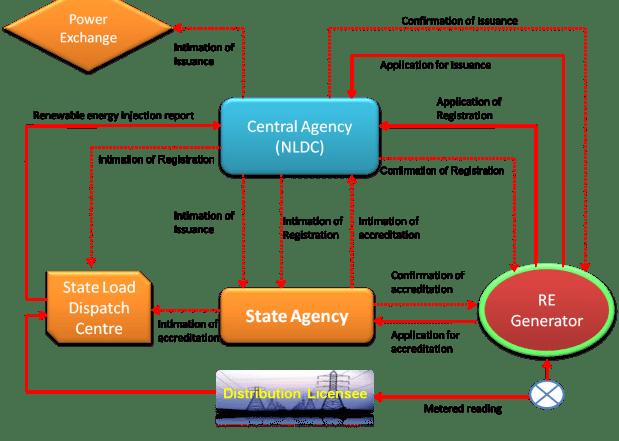 REC Mechanism- India
