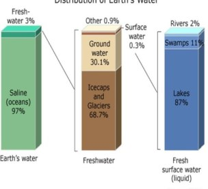 Earth water distribution