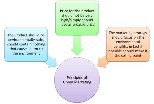 Principles of Green Marketing
