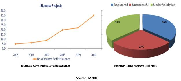 Biomass CDM projects -India