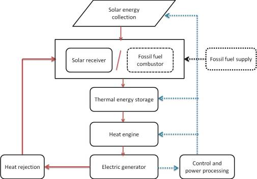 Block Diagram of a solar thermal power system