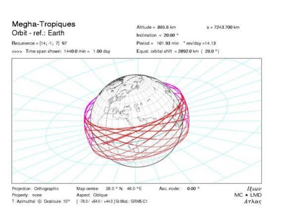 Megha-tropiques orbit for a 1-day period (Source:http://meghatropiques.ipsl.polytechnique.fr/)