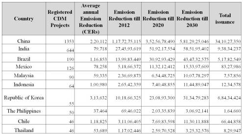 Top ten countries in terms of registered CDM projects