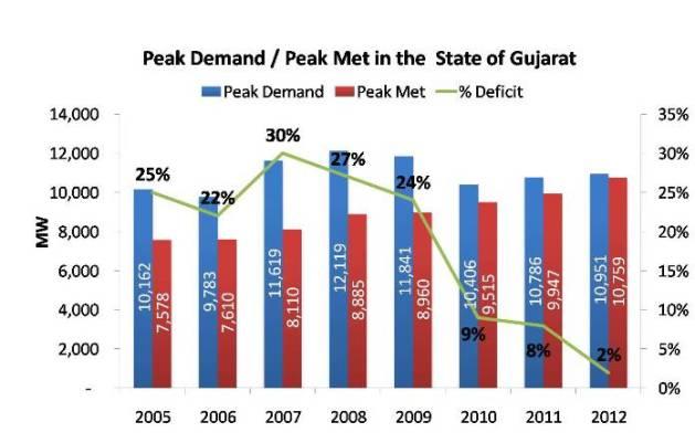 Peak Demand and Peak Met in the  State of Gujarat