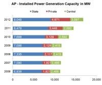 Installed Power Generation Capacity of Andhra Pradesh