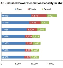 Installed Power Generation Capacity of Andhra Pradesh