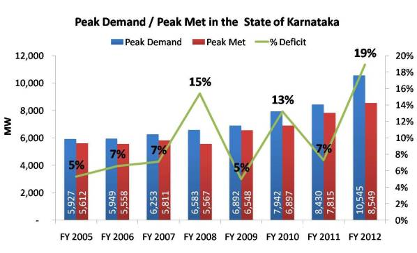 Peak Demand and Peak Met in the State of Karnataka