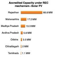 Accredited Capacity under REC mechanism –Solar PV