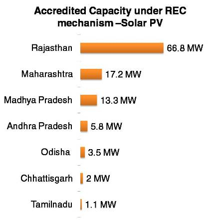 Accredited Capacity under REC mechanism –Solar PV