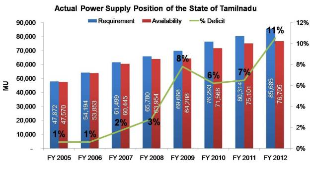 Actual Power Supply Position of the State of Tamilnadu