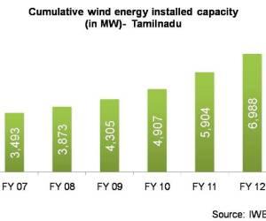 Cumulative wind energy installed capacity in Tamilnadu