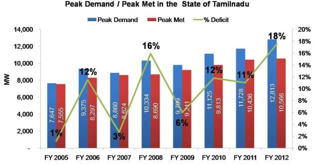 Peak electricity demand deficit in Tamilnadu