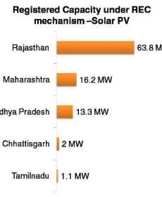 Registered Capacity under REC mechanism –Solar PV